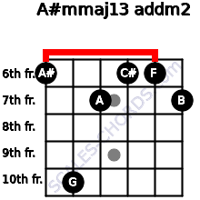 A#m(maj13) add(m2) for guitar on frets 6, 10, 7, 6, 6, 7