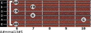 A#m(maj13)#5 for guitar on frets 6, 10, 7, 6, 7, 6
