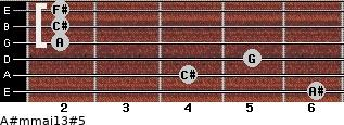 A#m(maj13)#5 for guitar on frets 6, 4, 5, 2, 2, 2