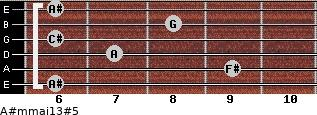 A#m(maj13)#5 for guitar on frets 6, 9, 7, 6, 8, 6