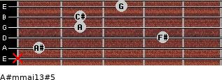 A#m(maj13)#5 for guitar on frets x, 1, 4, 2, 2, 3