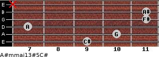 A#m(maj13)#5/C# for guitar on frets 9, 10, 7, 11, 11, x
