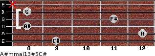 A#m(maj13)#5/C# for guitar on frets 9, 12, 8, 11, 8, x