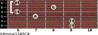 A#m(maj13)#5/C# for guitar on frets 9, 9, 7, 6, 8, 6