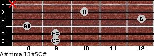 A#m(maj13)#5/C# for guitar on frets 9, 9, 8, 12, 10, x