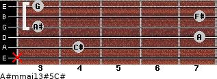 A#m(maj13)#5/C# for guitar on frets x, 4, 7, 3, 7, 3