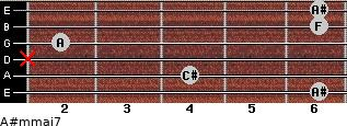 A#m(maj7) for guitar on frets 6, 4, x, 2, 6, 6