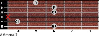 A#m(maj7) for guitar on frets 6, 4, x, 6, 6, 5