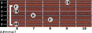 A#m(maj7) for guitar on frets 6, 8, 7, 6, 6, 9