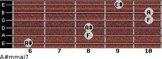 A#m(maj7) for guitar on frets 6, 8, 8, 10, 10, 9