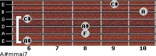 A#m(maj7) for guitar on frets 6, 8, 8, 6, 10, 9