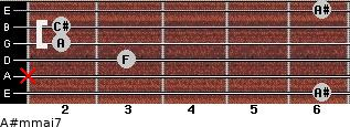 A#m(maj7) for guitar on frets 6, x, 3, 2, 2, 6