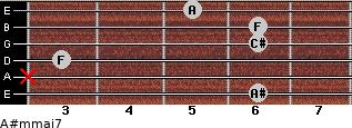 A#m(maj7) for guitar on frets 6, x, 3, 6, 6, 5