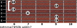 A#m(maj7)#5/Db add(m7) guitar chord