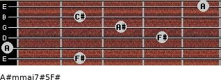 A#m(maj7)#5/F# for guitar on frets 2, 0, 4, 3, 2, 5
