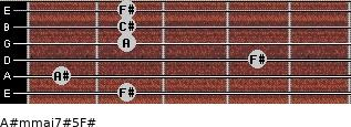 A#m(maj7)#5/F# for guitar on frets 2, 1, 4, 2, 2, 2
