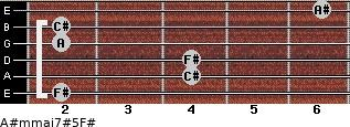 A#m(maj7)#5/F# for guitar on frets 2, 4, 4, 2, 2, 6