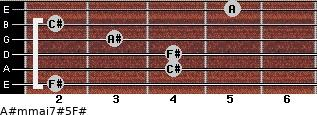 A#m(maj7)#5/F# for guitar on frets 2, 4, 4, 3, 2, 5