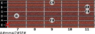 A#m(maj7)#5/F# for guitar on frets x, 9, 7, 11, 11, 9