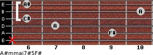 A#m(maj7)#5/F# for guitar on frets x, 9, 7, 6, 10, 6