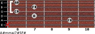A#m(maj7)#5/F# for guitar on frets x, 9, 7, 6, 7, 6