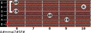A#m(maj7)#5/F# for guitar on frets x, 9, 8, 6, 10, 6