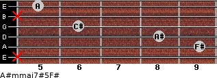 A#m(maj7)#5/F# for guitar on frets x, 9, 8, 6, x, 5