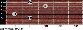 A#m(maj7)#5/F# for guitar on frets x, 9, 8, x, 10, 9