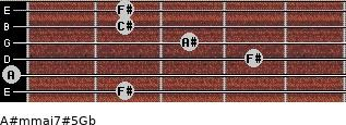 A#m(maj7)#5/Gb for guitar on frets 2, 0, 4, 3, 2, 2