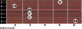 A#m(maj9) for guitar on frets 6, 3, 3, 3, 2, 5