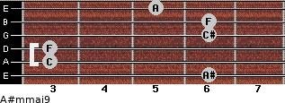 A#m(maj9) for guitar on frets 6, 3, 3, 6, 6, 5