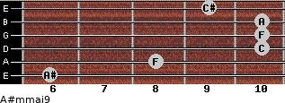 A#m(maj9) for guitar on frets 6, 8, 10, 10, 10, 9