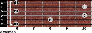 A#m(maj9) for guitar on frets 6, 8, 10, 6, 10, 6