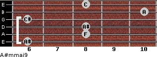 A#m(maj9) for guitar on frets 6, 8, 8, 6, 10, 8