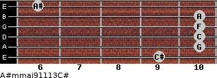 A#m(maj9/11/13)/C# for guitar on frets 9, 10, 10, 10, 10, 6