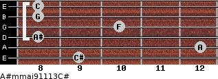 A#m(maj9/11/13)/C# for guitar on frets 9, 12, 8, 10, 8, 8