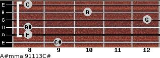 A#m(maj9/11/13)/C# for guitar on frets 9, 8, 8, 12, 10, 8