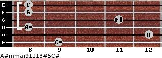 A#m(maj9/11/13)#5/C# for guitar on frets 9, 12, 8, 11, 8, 8