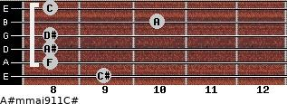 A#m(maj9/11)/C# for guitar on frets 9, 8, 8, 8, 10, 8