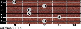 A#m(maj9/11)/Eb for guitar on frets 11, 12, 10, 10, 11, 9