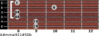 A#m(maj9/11)#5/Db for guitar on frets 9, 9, 8, 8, 10, 8