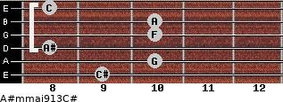 A#m(maj9/13)/C# for guitar on frets 9, 10, 8, 10, 10, 8