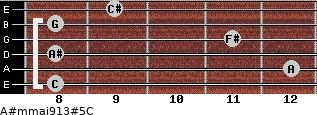 A#m(maj9/13)#5/C for guitar on frets 8, 12, 8, 11, 8, 9