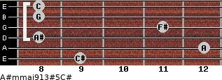A#m(maj9/13)#5/C# for guitar on frets 9, 12, 8, 11, 8, 8