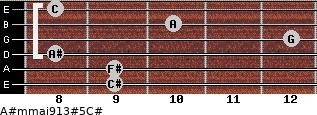 A#m(maj9/13)#5/C# for guitar on frets 9, 9, 8, 12, 10, 8