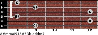 A#m(maj9/13)#5/Db add(m7) guitar chord