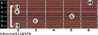 A#m(maj9/13)#5/F# for guitar on frets 2, 3, 5, 2, 2, 6