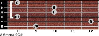 A#m(maj9)/C# for guitar on frets 9, 12, 8, 10, 10, 8