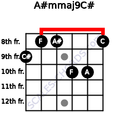 A#m(maj9)/C# for guitar on frets 9, 8, 8, 10, 10, 8