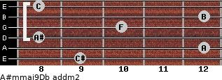 A#m(maj9)/Db add(m2) guitar chord